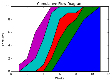 Using a python script to generate cumulative flow diagrams rajiv using a python script to generate cumulative flow diagrams rajiv gangadharans blog ccuart Gallery