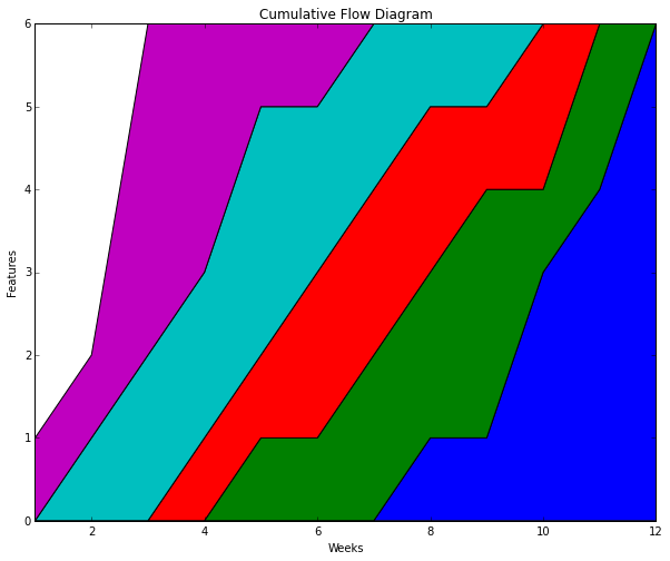 Using a python script to generate cumulative flow diagrams rajivs cfd generated using spyder 2 ide with matplotlib and numpy modules ccuart Gallery
